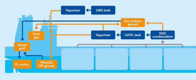 new shuttle VOC technology